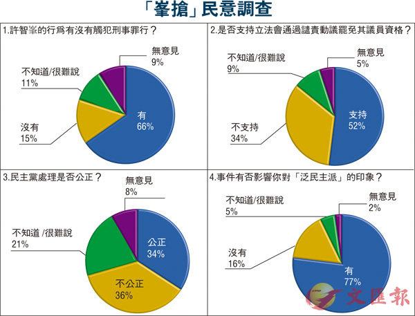 逾半市民支持DQ許智峯 - 華發網繁體版