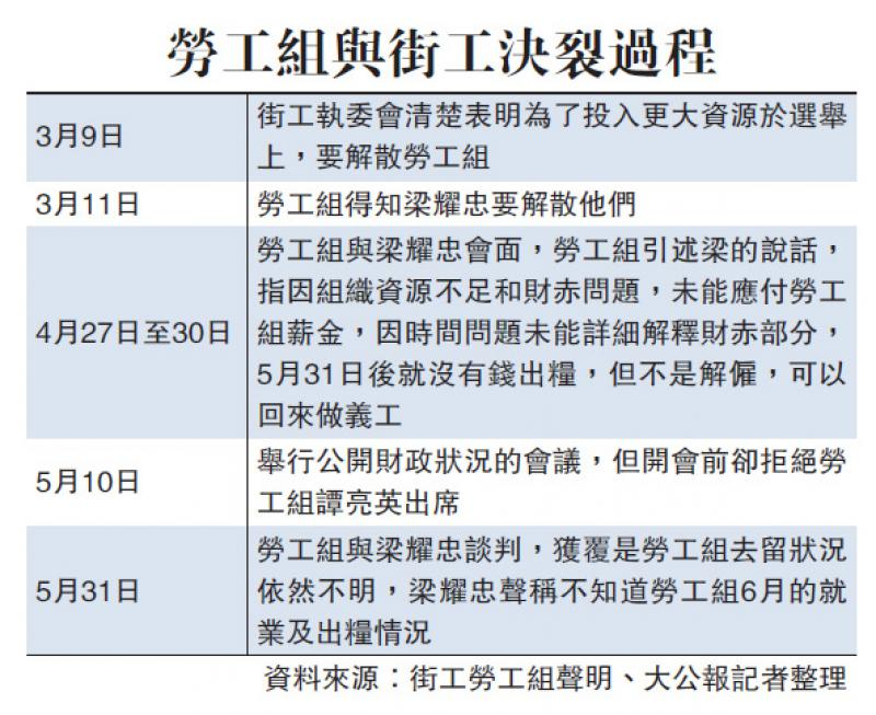梁耀忠「無良」惹怒勞工組 - 華發網繁體版