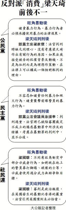 反對派「消費」梁天琦前後不一 - 華發網繁體版