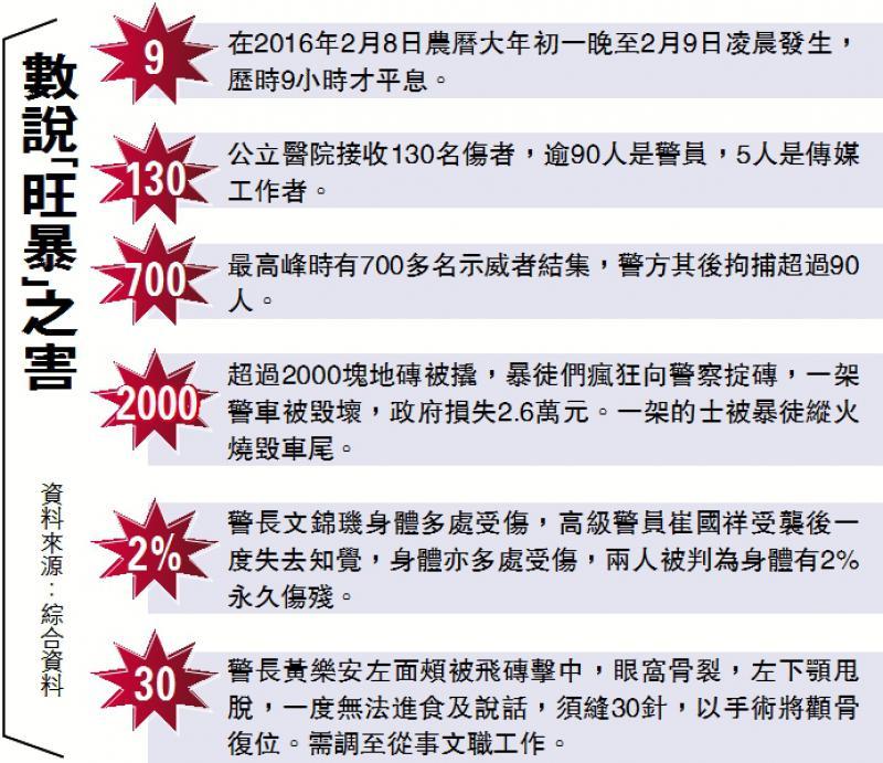 數說「旺暴」之害-華發網繁體版