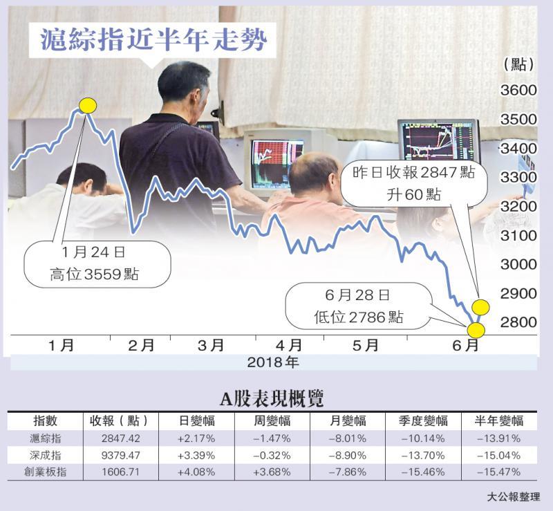 A股彈逾2%重返2800 成交增12% - 華發網繁體版