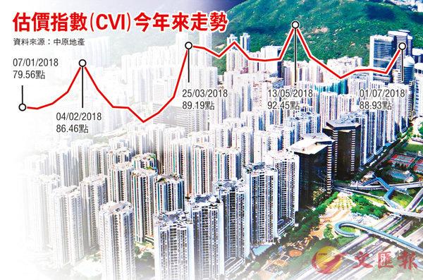 香港樓市:住宅估價堅挺 四個月升一成 - 華發網繁體版