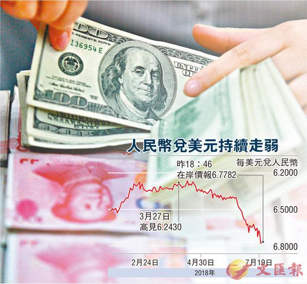 人幣見1年低 離岸價曾穿6.8 - 華發網繁體版