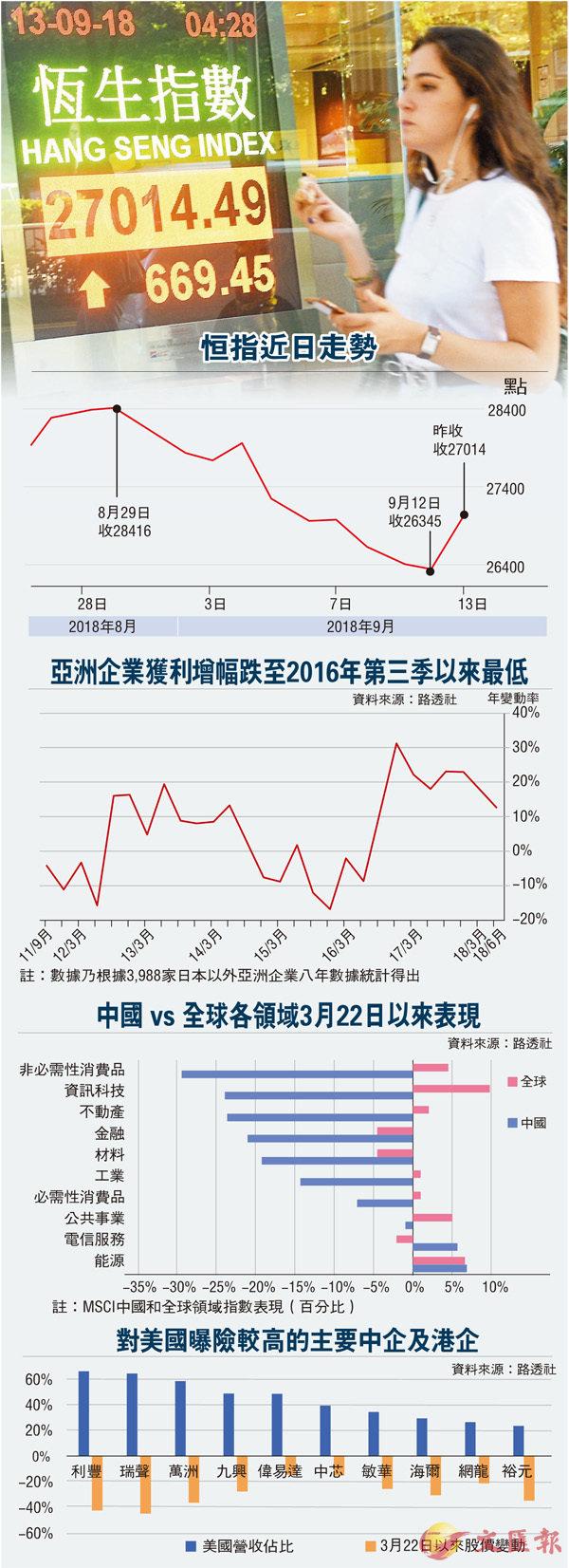 重上二萬七 港股未屠熊 - 華發網繁體版