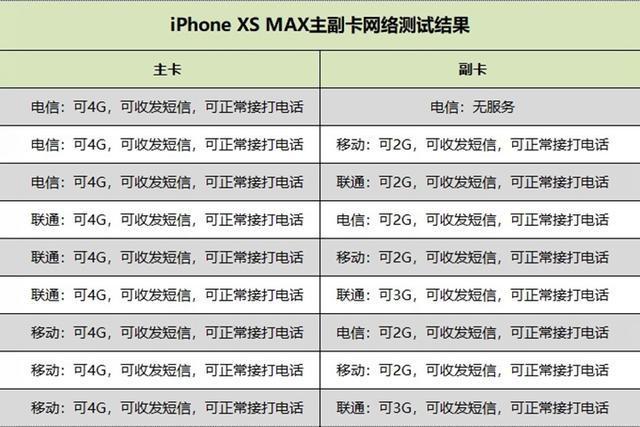 """蘋果iPhone XS用戶遇""""坑"""":雙卡雙待、慢速充電被吐槽"""