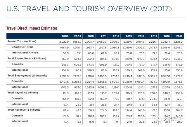 從黃金周數據看中美旅遊:在新技術應用上,我們跑得更快一點