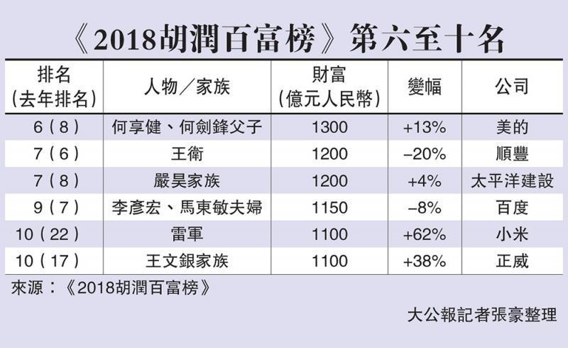 馬雲身家2700億 重登中國首富