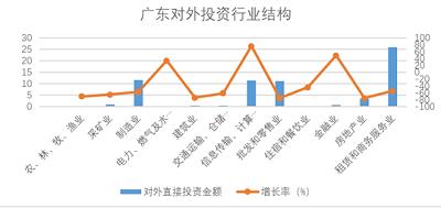 """廣東參與""""一帶一路""""連續三年居全國首位 邁入高質量發展階段"""