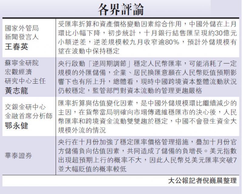 中國外儲三連降 穩守三萬億大關