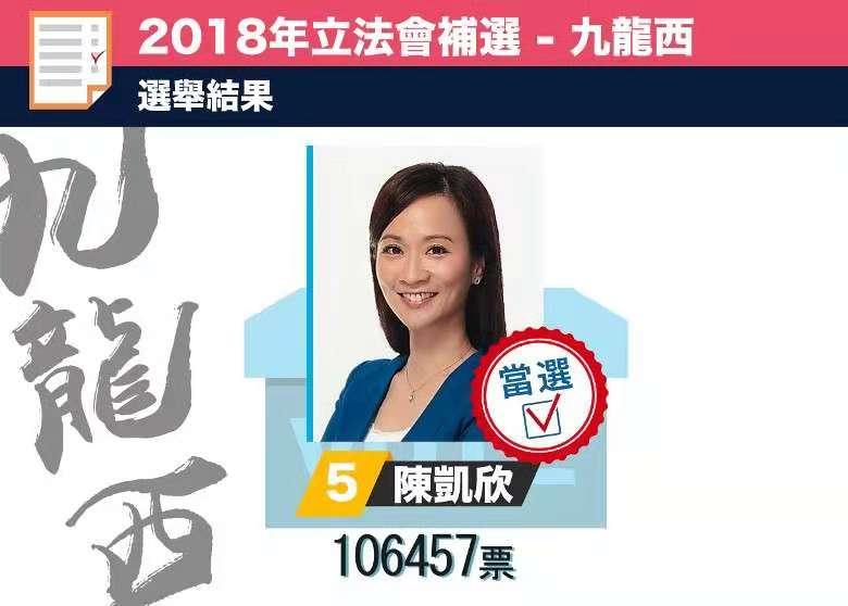 九西補選:陳凱欣獲10.6萬票勝出
