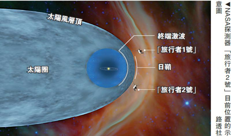 衝出太陽系 「旅行者2號」抵星際空間 - 華發網繁體版