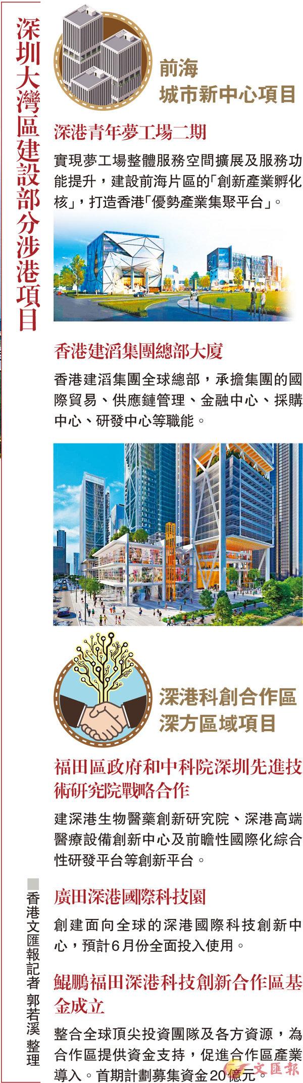 深圳大灣區建設部分涉港項目 - 華發網繁體版