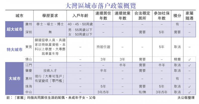 落戶條件放寬 促灣區人才流動 - 華發網繁體版
