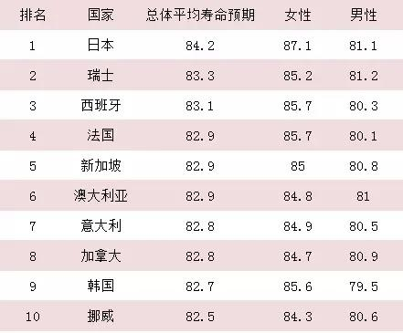 日本人不愛運動,壽命卻世界第一,只因做對了5件事,你也能做到