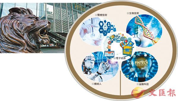 匯豐「大灣區+」基金瞄準五類初創-華發網繁體版