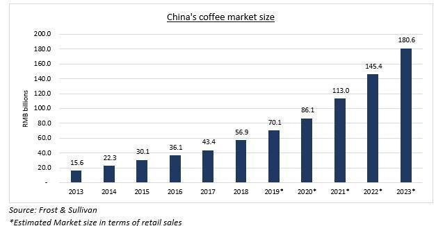 瑞幸正在挑戰星巴克在中國的第二大市場