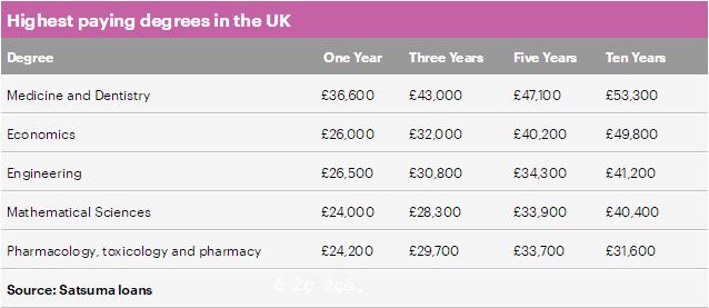 英國一項排名顯示:醫學生畢業10年後最高薪、文科生賺最少