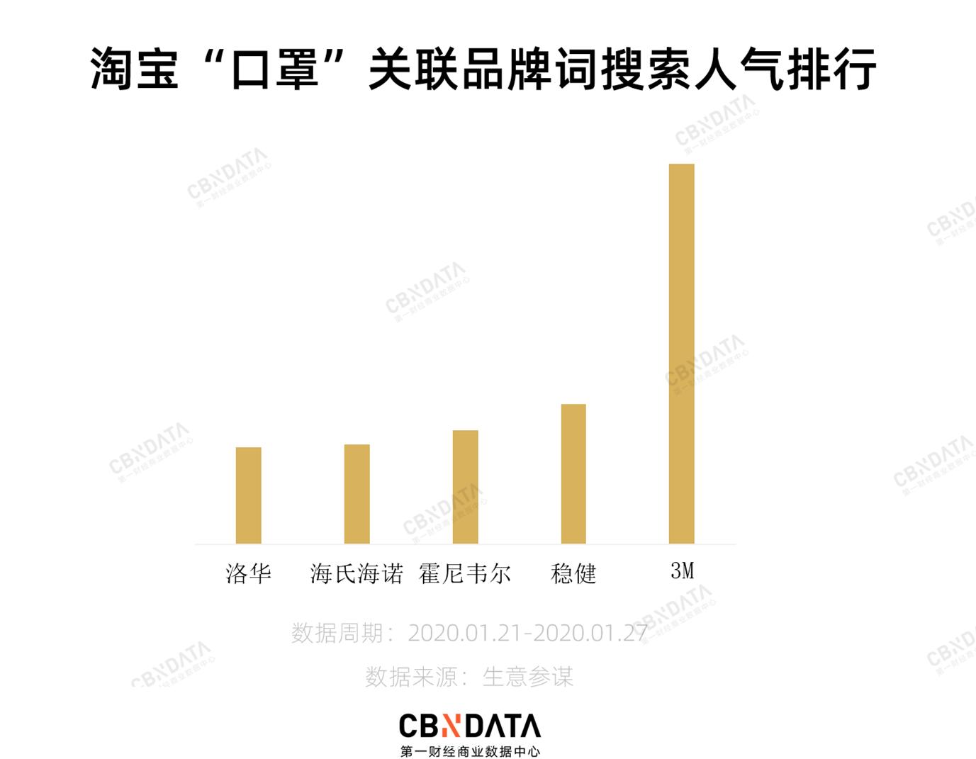 占領中國口罩市場的,為什麽都是外國品牌?