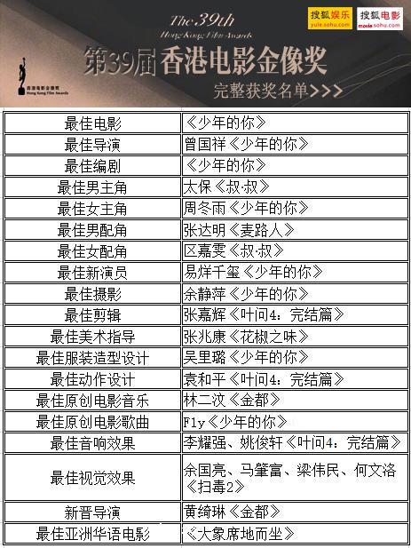 《少年的妳》攬8獎橫掃39屆香港金像獎 周冬雨奪影後易烊千璽獲最佳新演員