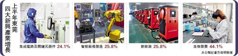 上半年東莞四大新興產業增長